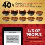 The recipe of holiday tradition [Infographic]