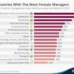 Which Industries Have The Most Women In Senior Management?